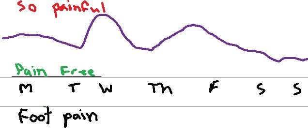 pain chart1